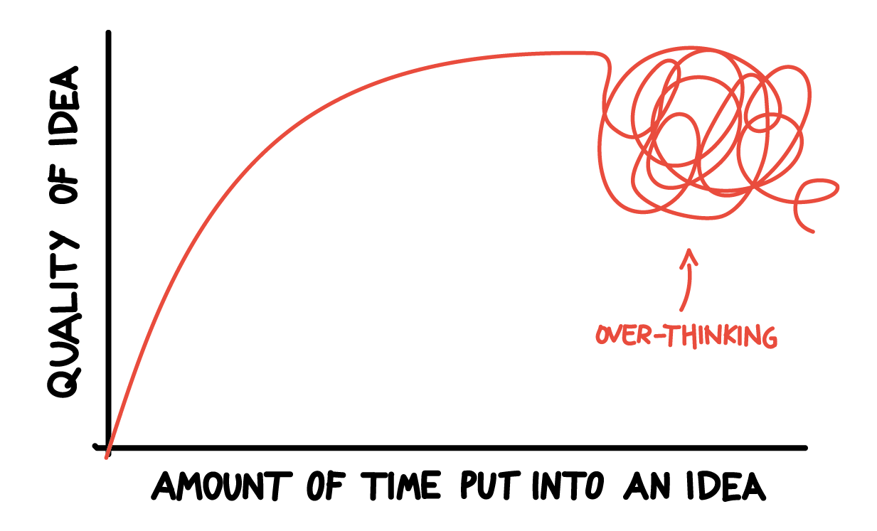 graph_quality_vs_time