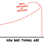 How bad things are VS Creativity